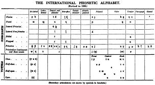 File Ipa Chart 1932 Png Wikipedia