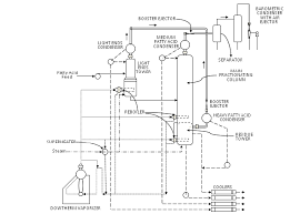 Fractional Distillation Chart Flow Diagram Of Fractional Distillation Employed By General