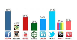 Top 52 Social Media Platforms Every Marketer Should Know | Social ...