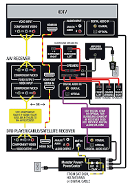 audio video receivers home theater setup installation hook up audio video receivers hook up and installation diagram cables used hdmi cable component