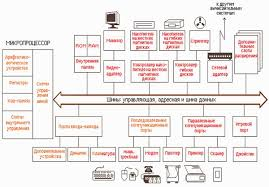 Реферат Архитектура современного ПК  Структурная схема ПК