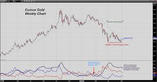 Live Comex Gold Rate Pay Prudential Online