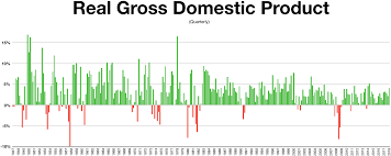Economic History Of The United States Wikiwand