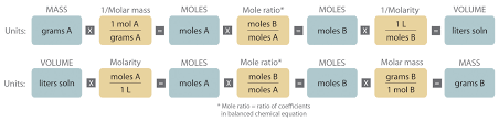 the masses or the volumes of solutions of reactants and s can be used to determine the amounts of other species in a balanced chemical equation