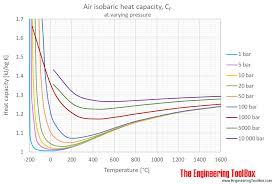 air heat capacity cp pressure temperature c