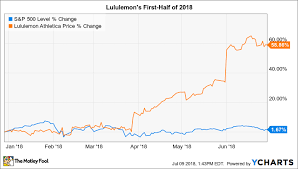 Lululemon Stock Chart Why Lululemon Stock Has Gained 59 In 2018 The Motley Fool