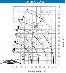 Maeda Mc405 Load Chart Giuffre Bros Cranes Inc