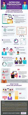 ideas about interview preparation job interview preparation infographic acuity training