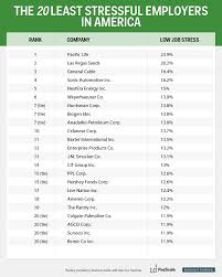 Awesome Most Stressful Jobs In America Tesstermulo Com