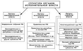 Курсовая работа Структура государственного механизма Структура органов государственной власти