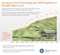 effect of the affordable care act on employer health insurance costs
