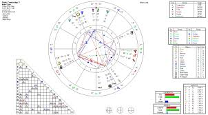 A First Look At The Birth Chart Of Prince Louis Of Cambridge