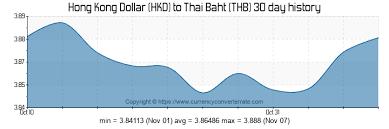 Hkd To Thb Convert Hong Kong Dollar To Thai Baht
