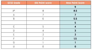 Ucas Tariff Chart Average Gcse Point Scores And The New Gcse Grades New