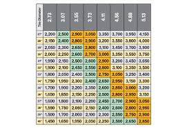 Top Toyota Truck Gear Ratio Chart New Review