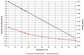 Solvent Volatility Chart Viscosity Of Methanol Viscosity Table And Viscosity Chart
