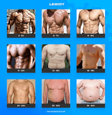 Body Fat Calculator For Women Chart How To Calculate Your Body Fat Percentage Easily Accurately