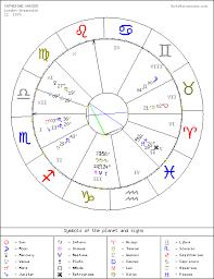 Goto Horoscope Natal Chart Goto Horoscope Free Natal Chart Greenwich Catherine