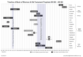Nehemiah Timeline Chart Old Testament Prophets Timeline Chart Www