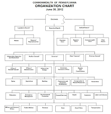 Pa State Government Chart Pennsylvania State Executive Official Elections 2014