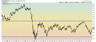 British Pound Gbp Vs U S Dollar Usd Forecast For 2015