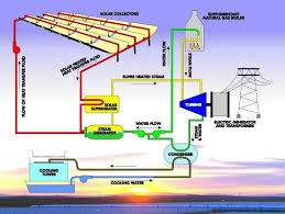electric generator how it works. Concentrating Solar Power Electric Generator How It Works