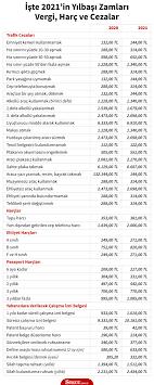 2021'de Türkiye'de birçok alanda zam yapılacak