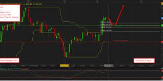 Dnc Chart Updates Trade Alert Eurjpy Donchian Channel Dnc Strategy Daily
