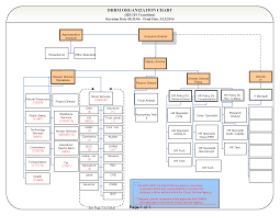 Dhrm Consolidation Org Chart Employee Gateway