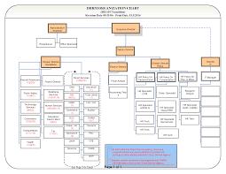 Employee Organizational Chart Dhrm Consolidation Org Chart Employee Gateway
