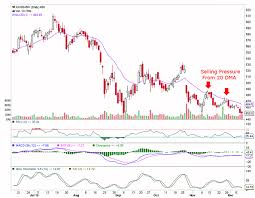 Axis Bank Free Indian Stock Tips Share Market Technical