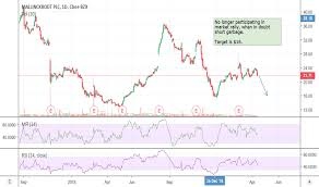 Purdue Pharma Stock Chart Mnk Stock Price And Chart Nyse Mnk Tradingview