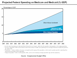 Medicaid Chart 2017 File Medicare And Medicaid Gdp Chart Png Wikimedia Commons