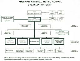 American National Metric Council Us Metric Association
