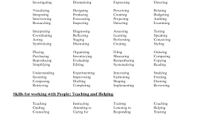 Resume Active Verbs For Resumes Lovable Action Verbs For