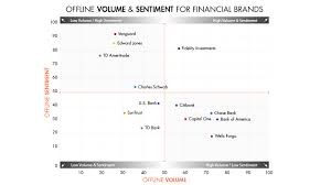 Nps Chart The Finance Industrys Dirty Little Secret What The Net