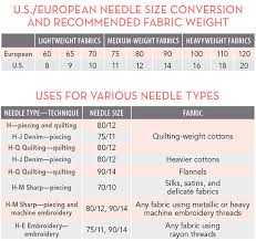 Needle Fabric And Thread Chart Free Download Needle Size Conversions And Uses C T Publishing