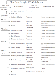 Quality Assurance Process Flow Chart