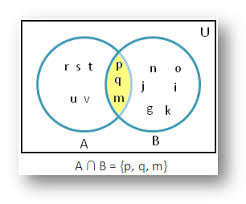 Venn Diagram Intersection Intersection Of Sets Using Venn Diagram Solved Examples Of
