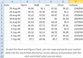 Point Figure Chart Excel Free Point And Figure Charting