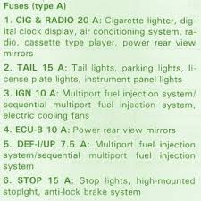 toyota fuse box diagram fuse box toyota 1996 corolla side kick fuse box toyota 1996 corolla side kick panel diagram
