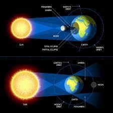 ปรากฏการณ์ที่เกิดขึ้นในระบบโลก ดวงจันทร์ และดวงอาทิตย์
