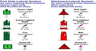 Buoy Symbols Chart Ft Myers Personal Injury Attorneys Boating In Sw Florida