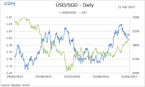 Usd To Sgd Chart Forex Analysis Singapore Flows Usd Sgd Breaks Above 1 42