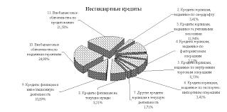 УПРАВЛЕНИЕ КРЕДИТНЫМИ РИСКАМИ В БАНКОВСКОЙ СИСТЕМЕ РОССИЙСКОЙ  Рис 2 3 Структура заемщиков в подгруппе Стандартные кредиты