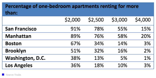 2 Bedroom Apartments For Rent In Boston Model Best Design Inspiration