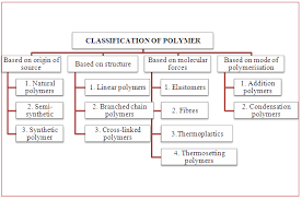 classification of polymers chemistry assignment recent posts
