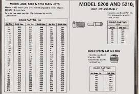 Holley Carb Size Chart Phscollectorcarworld Tech Series Holley Main Jet Size