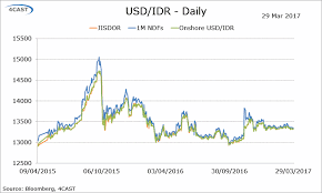 1 Usd To Idr Chart Forex Analysis Flows Usd Idr Indonesia Earns 123 64t