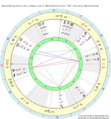 Birth Chart Marilyn Monroe Gemini Zodiac Sign Astrology